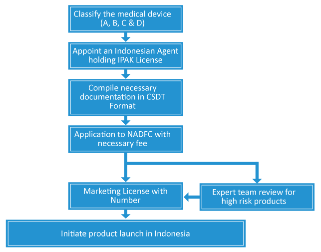 Indonesia Medical Device Regulations