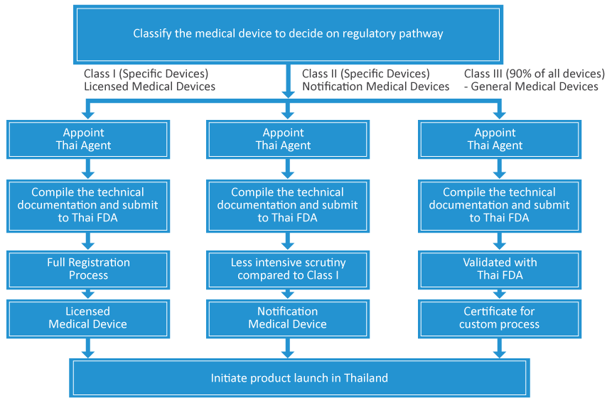 Thailand Medical Device Regulations