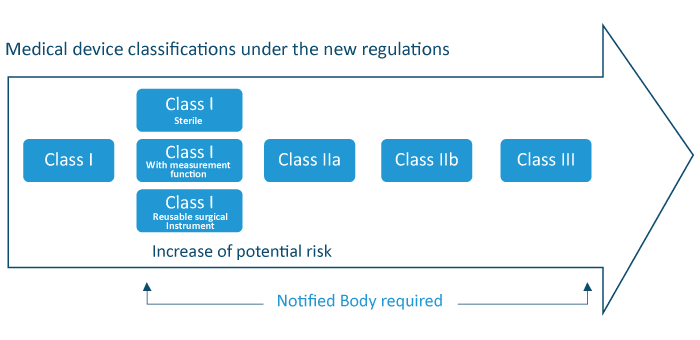 EU Medical Device Regulation, EU MDR, IVDR, Europe
