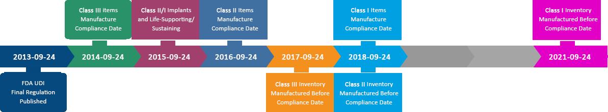 UDI, FDA GUDID, HL7 SPL Submission, UDI for Medical Devices